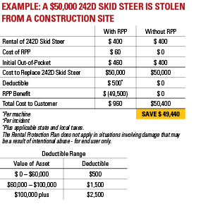 Example chart of a 242D skid steer is stolen from a construction site